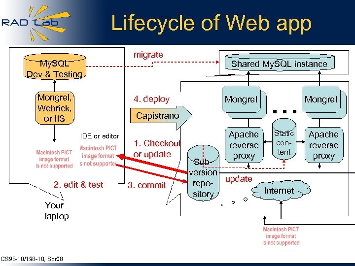 Lifecycle of Web app My. SQL Dev & Testing Mongrel, Webrick, or IIS 4.