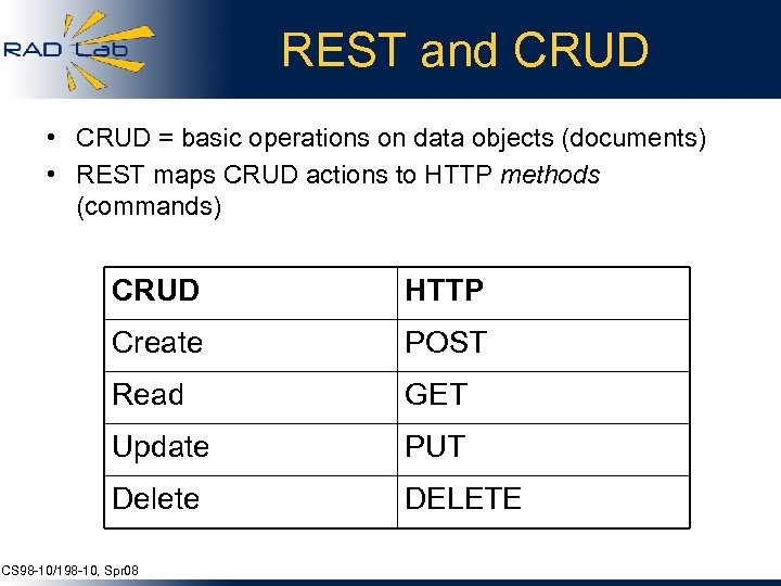 REST and CRUD • CRUD = basic operations on data objects (documents) • REST