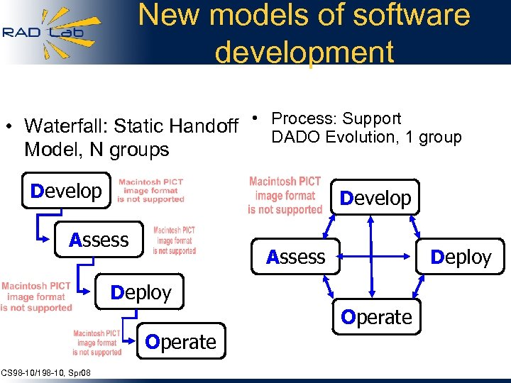 New models of software development • Waterfall: Static Handoff • Process: Support DADO Evolution,