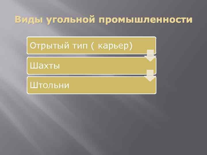 Виды угольной промышленности Отрытый тип ( карьер) Шахты Штольни