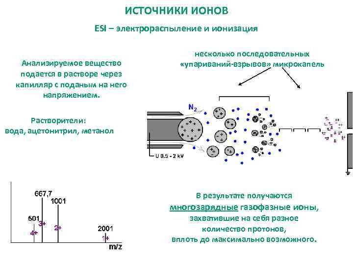 ИСТОЧНИКИ ИОНОВ ESI – электрораспыление и ионизация Анализируемое вещество подается в растворе через капилляр