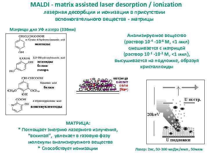 MALDI - matrix assisted laser desorption / ionization лазерная десорбция и ионизация в присутствии