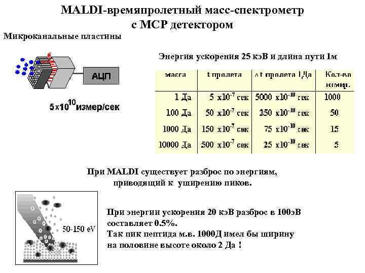 MALDI-времяпролетный масс-спектрометр с MCP детектором Микроканальные пластины Энергия ускорения 25 кэ. В и длина