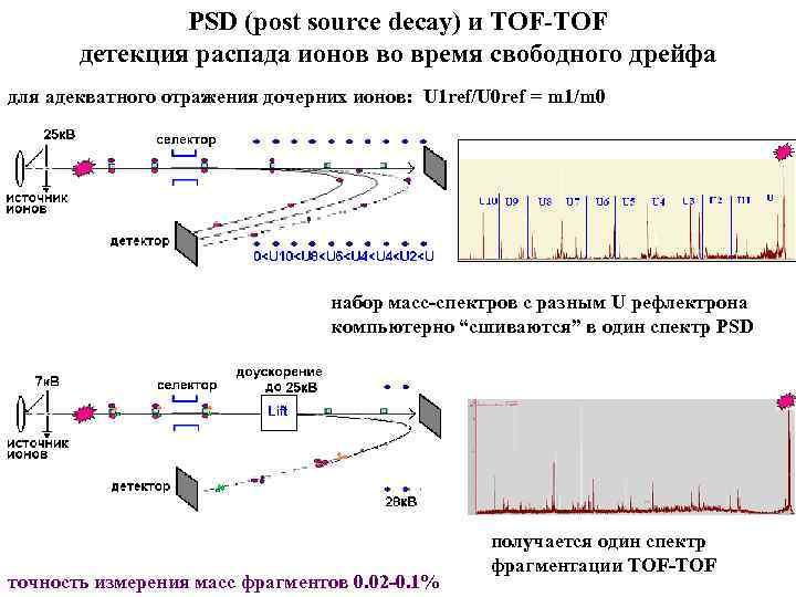 PSD (post source decay) и TOF-TOF детекция распада ионов во время свободного дрейфа для