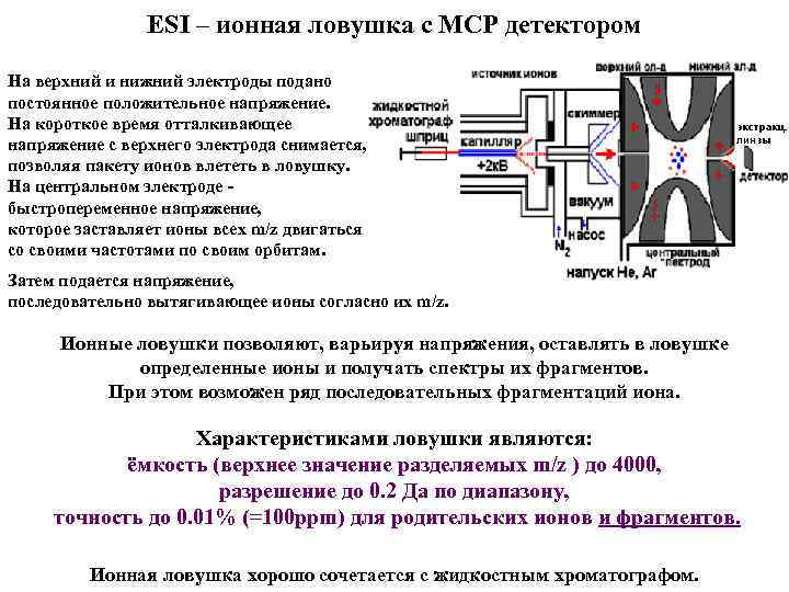 ESI – ионная ловушка с МСР детектором На верхний и нижний электроды подано постоянное