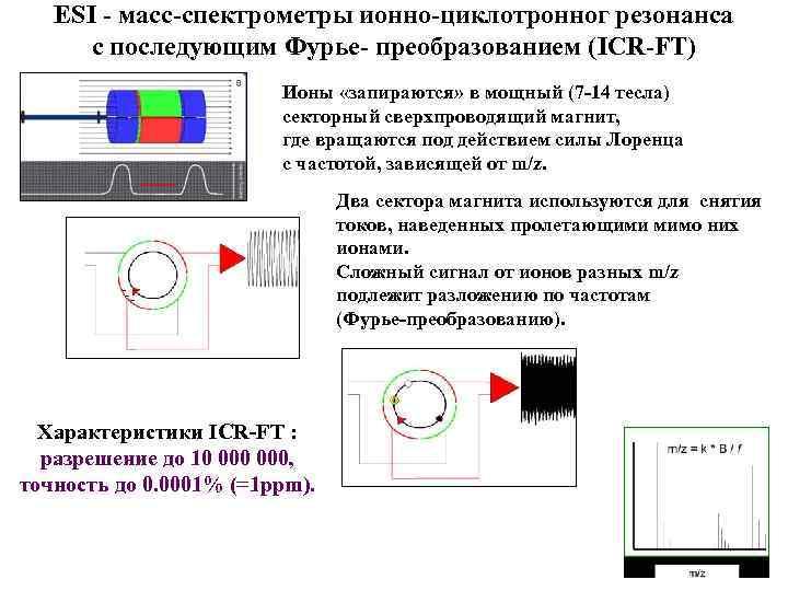 ESI - масс-спектрометры ионно-циклотронног резонанса с последующим Фурье- преобразованием (ICR-FT) Ионы «запираются» в мощный