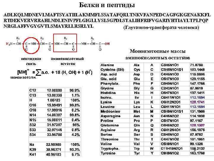Белки и пептиды ADLKQLMDNEVLMAFTSYATIILAKMMFLSSATAFQRLTNKVFANPEDCAGFGKGENAKKFL RTDEKVERVRRAHLNDLENIVPFLGIGLLYSLSGPDLSTALIHFRIFVGARIYHTIAYLTPLPQP NRGLAFFVGYGVTLSMAYRLLRSRLYL (Глутатион-трансфераза человека) пептидная связь аминокислотный остаток Моноизотопные массы