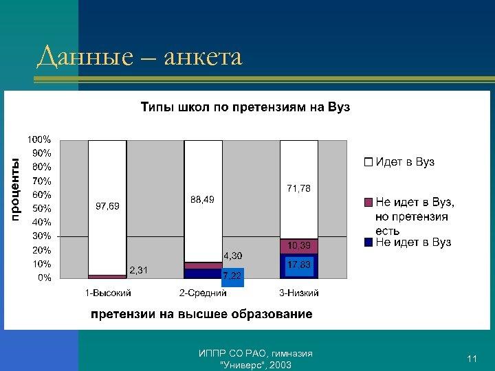 Данные – анкета ИППР СО РАО, гимназия