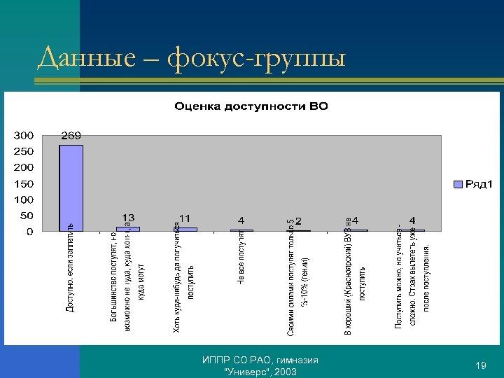 Данные – фокус-группы ИППР СО РАО, гимназия