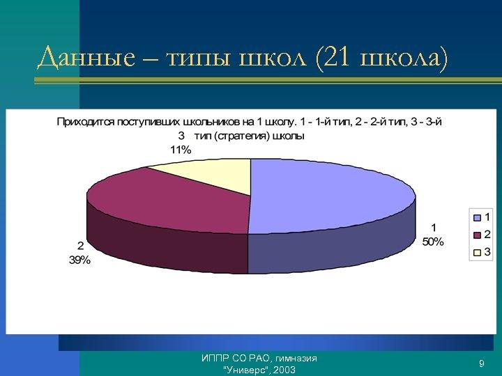 Данные – типы школ (21 школа) ИППР СО РАО, гимназия