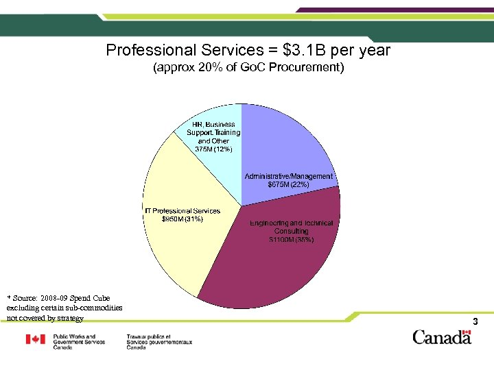 Professional Services = $3. 1 B per year (approx 20% of Go. C Procurement)