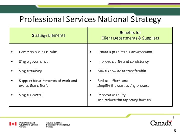Professional Services National Strategy Benefits for Client Departments & Suppliers Strategy Elements • Common
