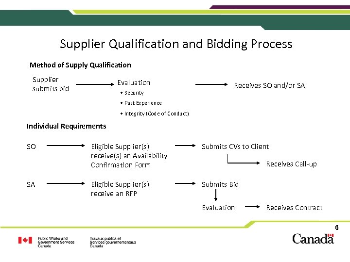 Supplier Qualification and Bidding Process Method of Supply Qualification Supplier submits bid Evaluation •