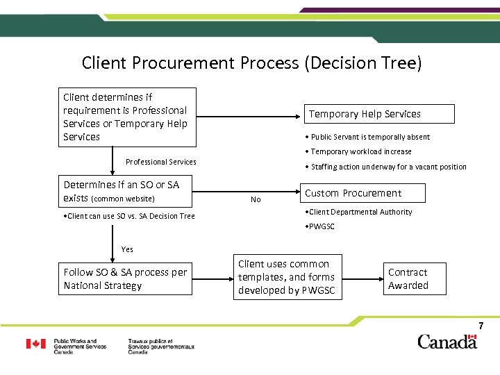 Client Procurement Process (Decision Tree) Client determines if requirement is Professional Services or Temporary