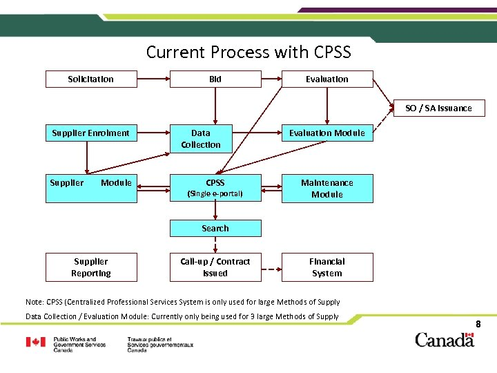 Current Process with CPSS Solicitation Bid Evaluation SO / SA Issuance Supplier Enrolment Supplier