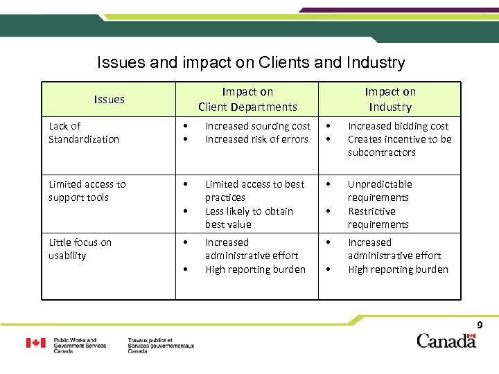Issues and impact on Clients and Industry Impact on Client Departments Issues Impact on
