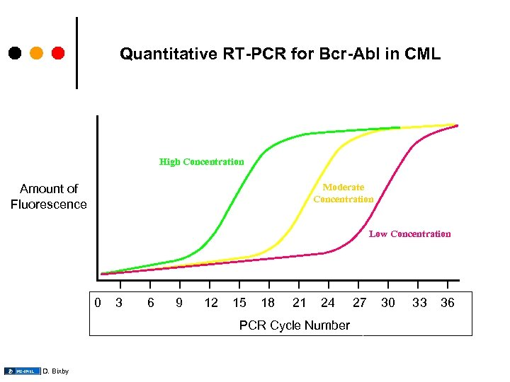 Quantitative RT-PCR for Bcr-Abl in CML High Concentration Moderate Concentration Amount of Fluorescence Low