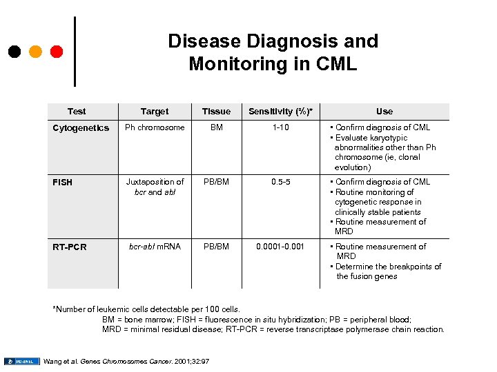Disease Diagnosis and Monitoring in CML Test Cytogenetics Target Tissue Sensitivity (%)* Ph chromosome