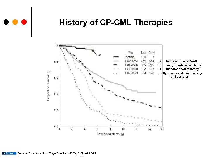 History of CP-CML Therapies → Interferon – α +/- Ara. C → early Interferon