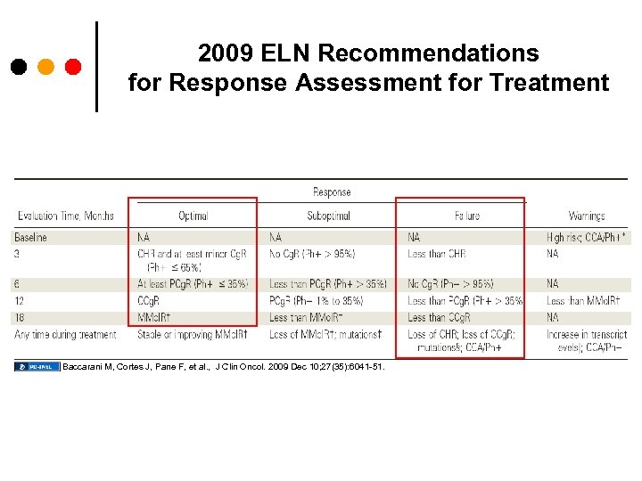 2009 ELN Recommendations for Response Assessment for Treatment Baccarani M, Cortes J, Pane F,