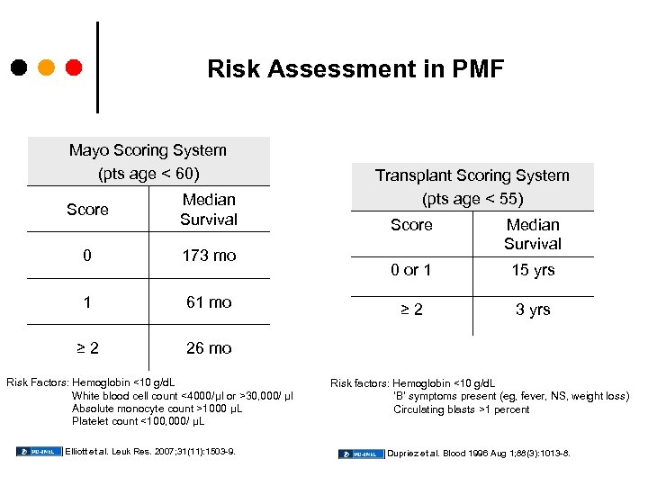 Risk Assessment in PMF Mayo Scoring System (pts age < 60) Score Median Survival