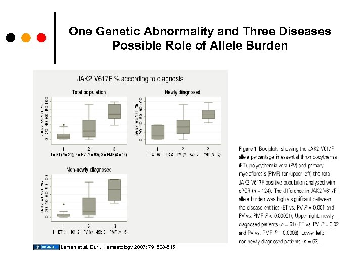 One Genetic Abnormality and Three Diseases Possible Role of Allele Burden Larsen et al.