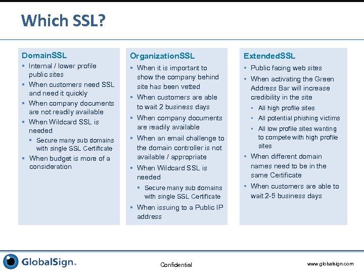 Which SSL? Domain. SSL Organization. SSL Extended. SSL § Internal / lower profile public