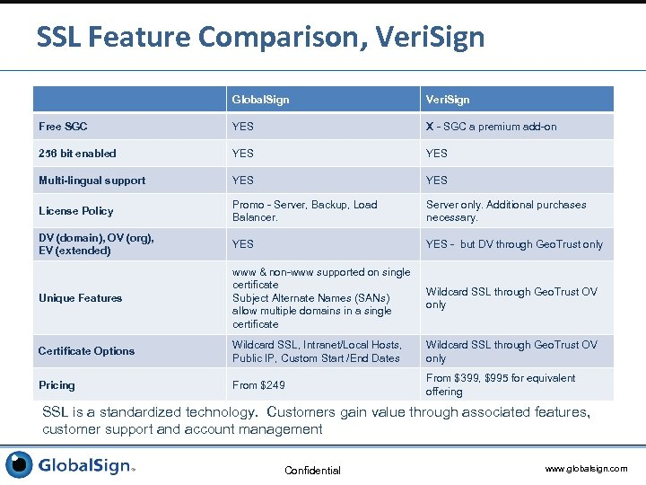 SSL Feature Comparison, Veri. Sign Global. Sign Veri. Sign Free SGC YES X -
