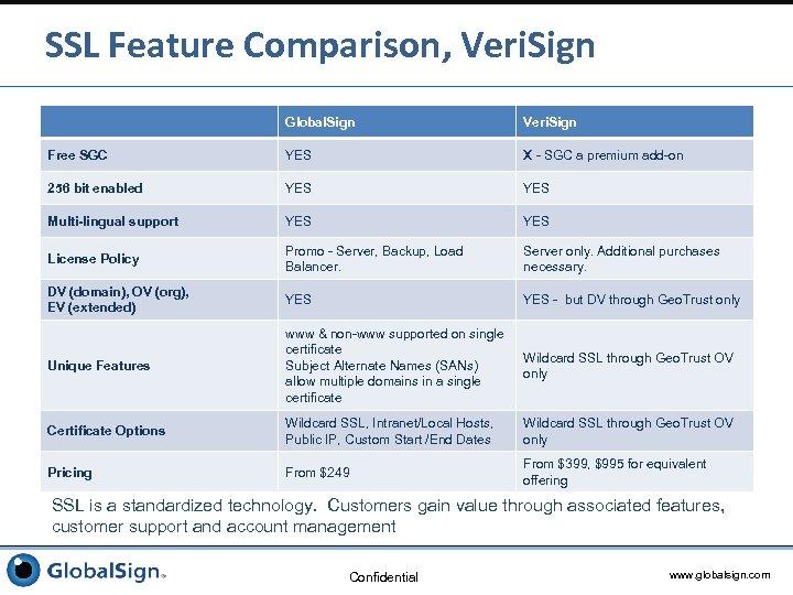 SSL Feature Comparison, Veri. Sign Global. Sign Veri. Sign Free SGC YES X -