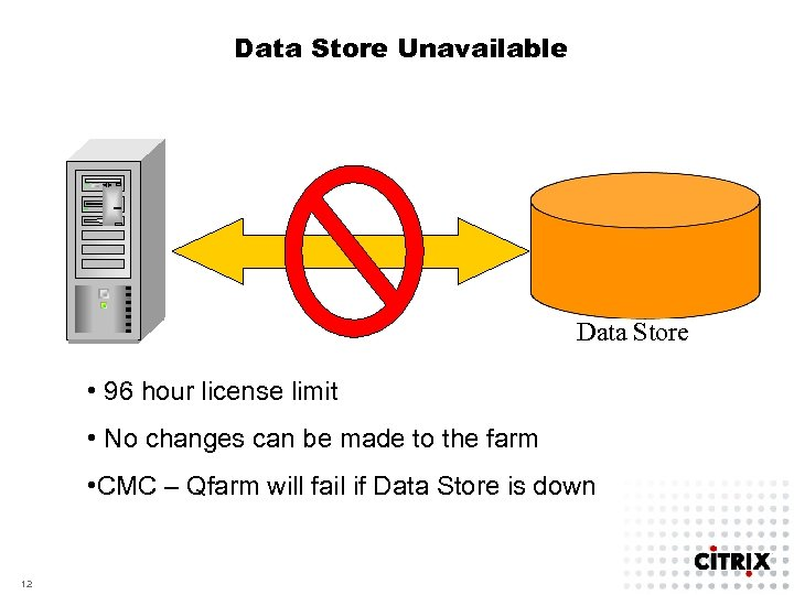 Data Store Unavailable Data Store • 96 hour license limit • No changes can