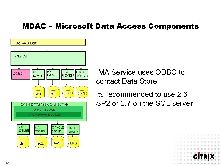 MDAC – Microsoft Data Access Components IMA Service uses ODBC to contact Data Store