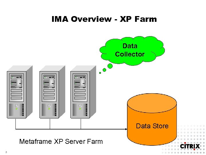 IMA Overview - XP Farm Data Collector Data Store Metaframe XP Server Farm 3