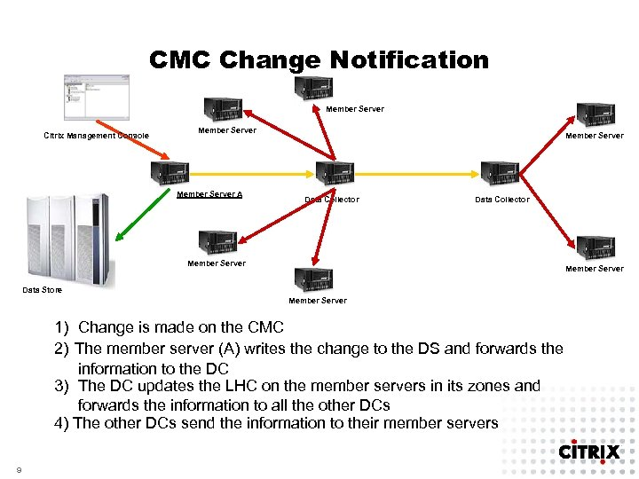 CMC Change Notification Member Server Citrix Management Console Member Server A Member Server Data