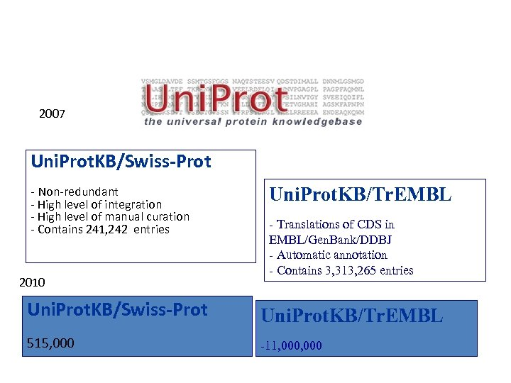 2007 Uni. Prot. KB/Swiss-Prot - Non-redundant - High level of integration - High level