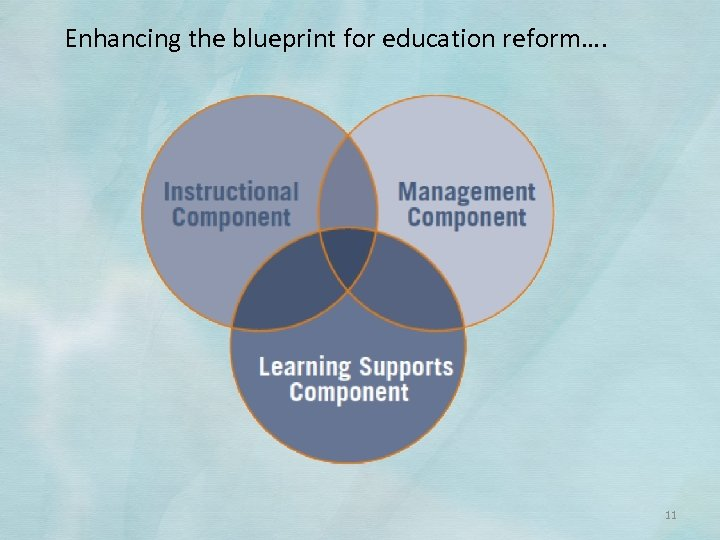 Enhancing the blueprint for education reform…. 11