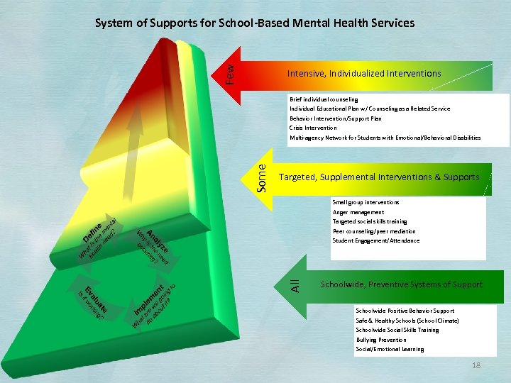 Few System of Supports for School-Based Mental Health Services Intensive, Individualized Interventions Brief individual