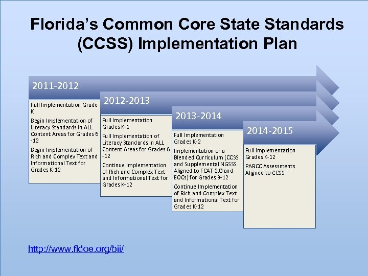 Florida's Common Core State Standards (CCSS) Implementation Plan 2011‐ 2012 Full Implementation Grade K