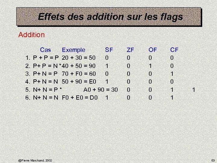 Effets des addition sur les flags Addition 1. 2. 3. 4. 5. 6. Cas