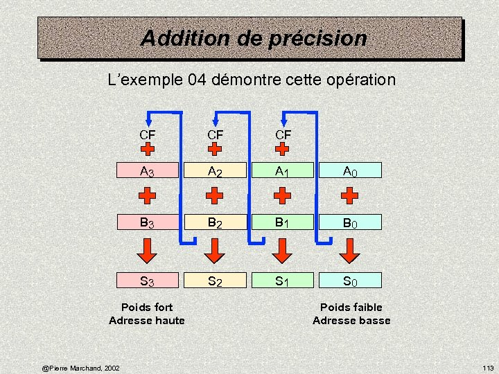 Addition de précision L'exemple 04 démontre cette opération CF CF CF A 3 A