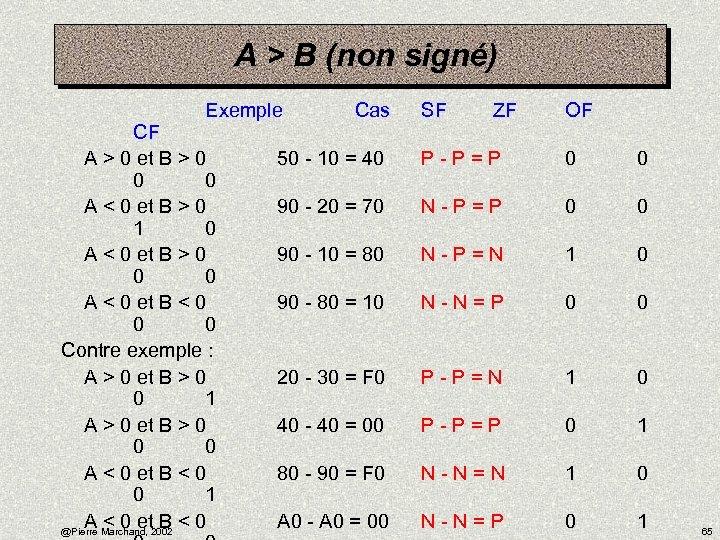 A > B (non signé) Exemple Cas CF A > 0 et B >
