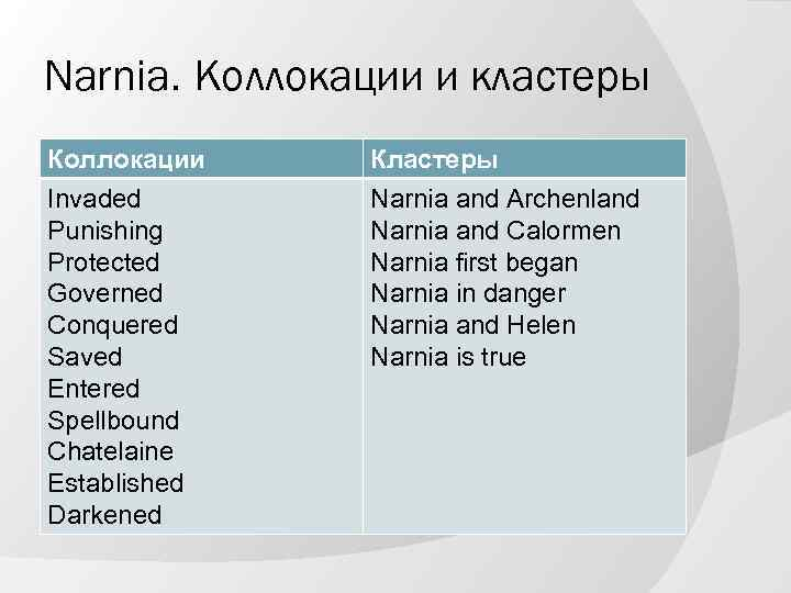 Narnia. Коллокации и кластеры Коллокации Invaded Punishing Protected Governed Conquered Saved Entered Spellbound Chatelaine