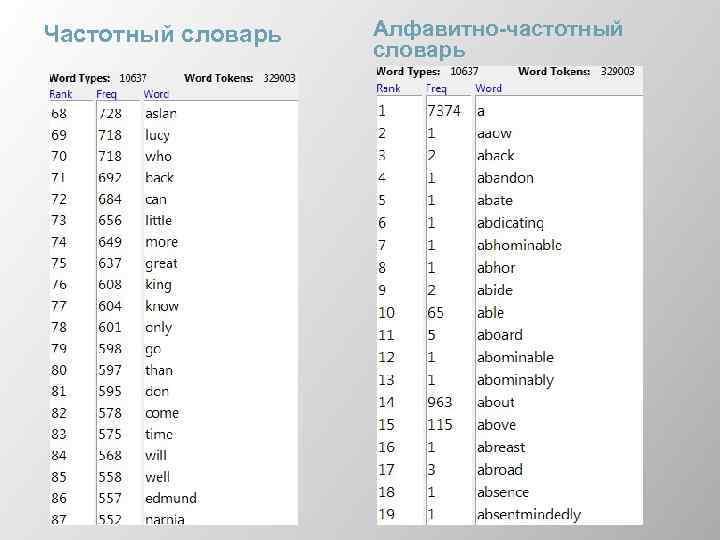 Частотный словарь Алфавитно-частотный словарь