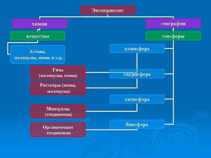 Эксперимент география химия вещество Атомы, молекулы, ионы и т. д. Газы (молекулы, ионы) геосферы