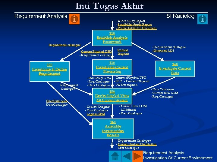 Inti Tugas Akhir Requirement Analysis - Other Study Report - Feasibility Study Report -