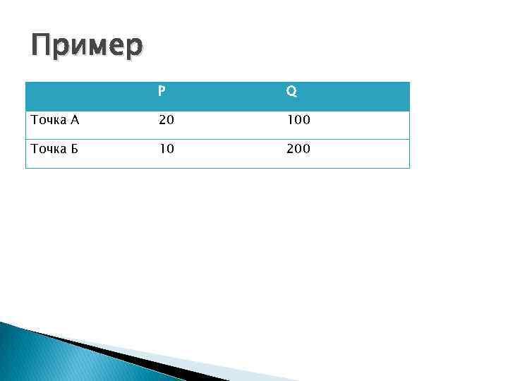 Пример P Q Точка А 20 100 Точка Б 10 200