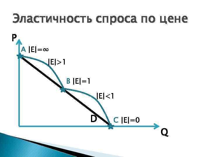Эластичность спроса по цене P A  E =∞  E >1 B  E =1  E <1 D C  E =0