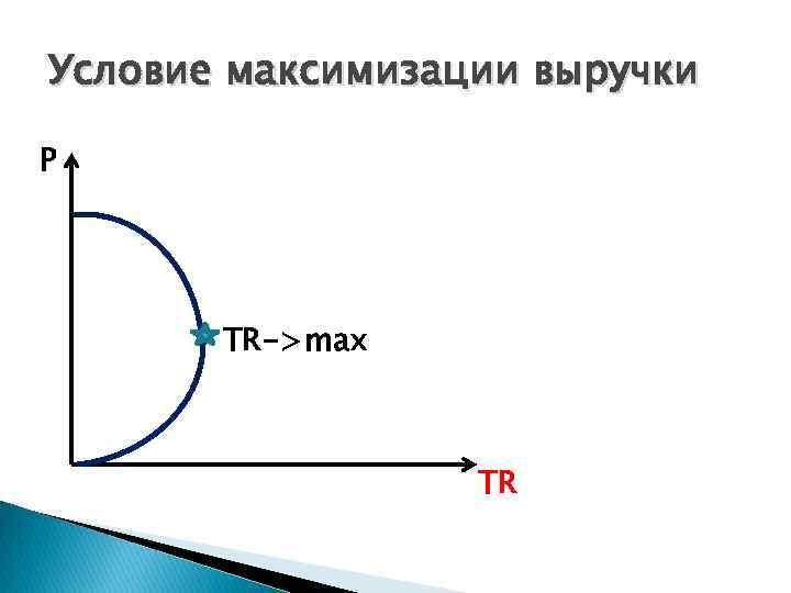 Условие максимизации выручки P TR->max TR