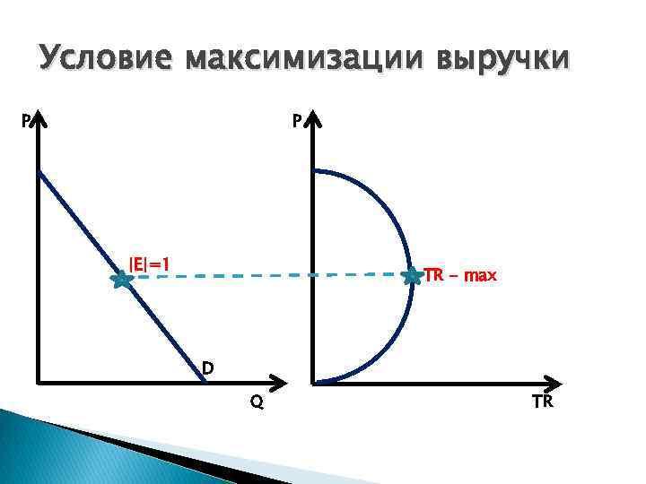 Условие максимизации выручки P P  E =1 TR - max D Q TR