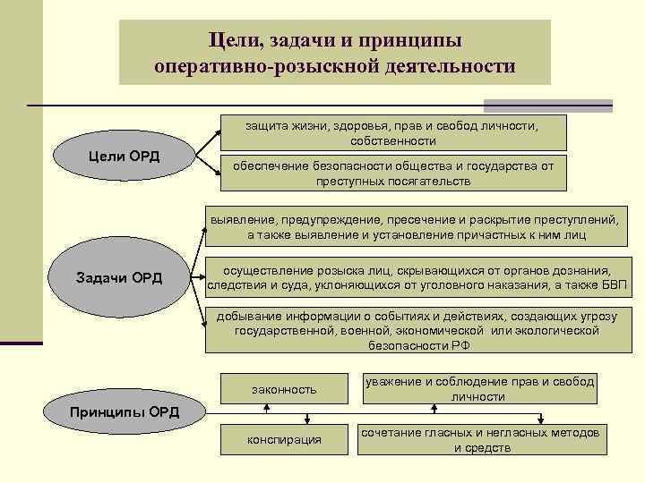 Принципы деятельности полиции шпаргалка