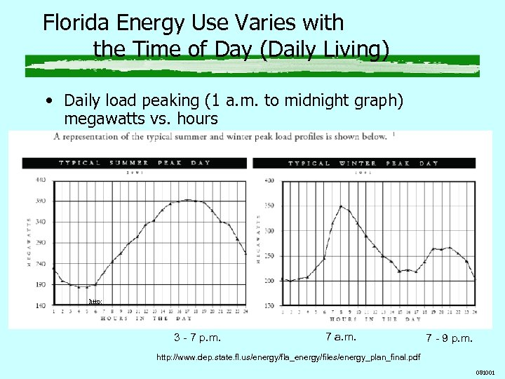 Florida Energy Use Varies with the Time of Day (Daily Living) • Daily load